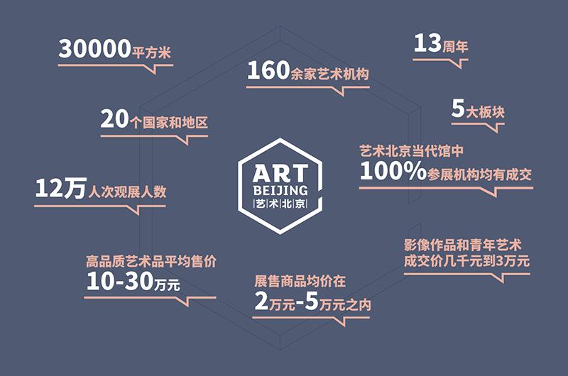 艺术北京数据.png